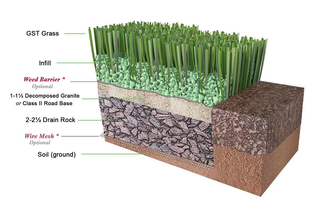 Artificial Grass (Synthetic Turf)